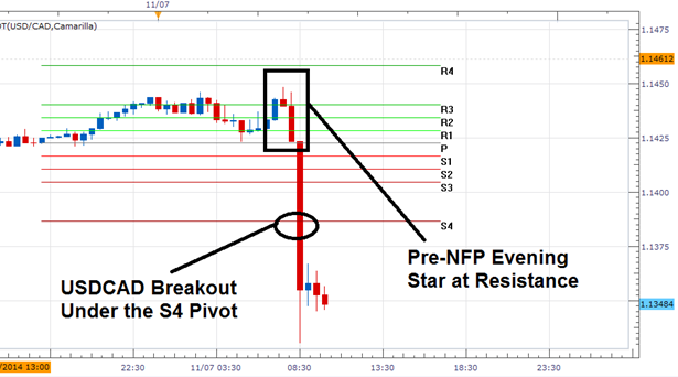 Candlestick patterns for day trading