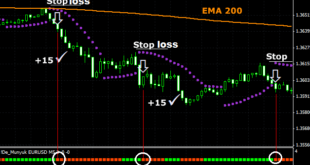 Easy scalping strategy