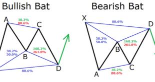 Harmonic pattern trading strategy