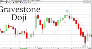 How to trad with gravestone doji