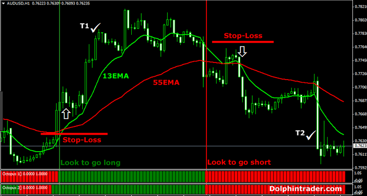 The best forex signals swing