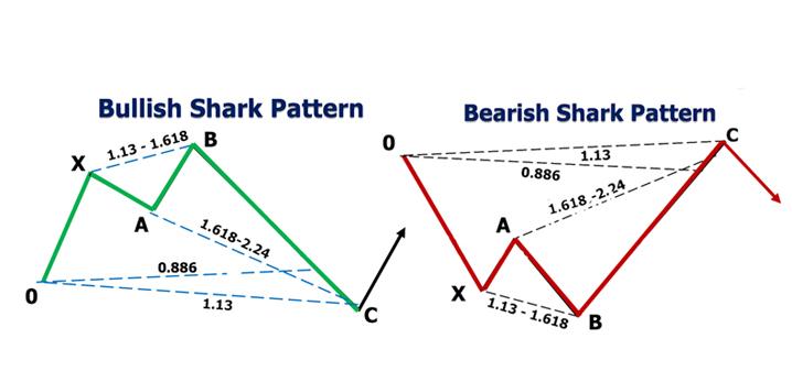 5 0 pattern forex profit target