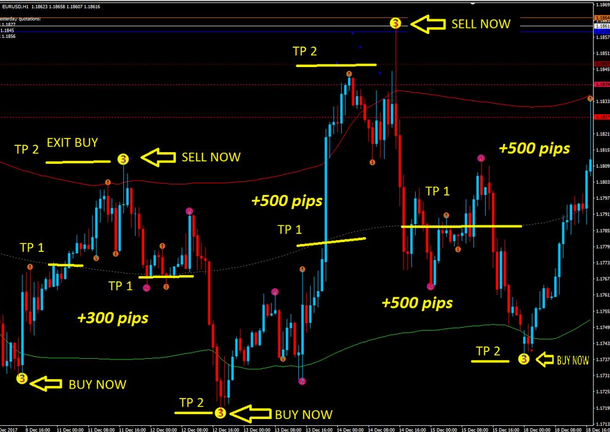 very accurate scalping indicator