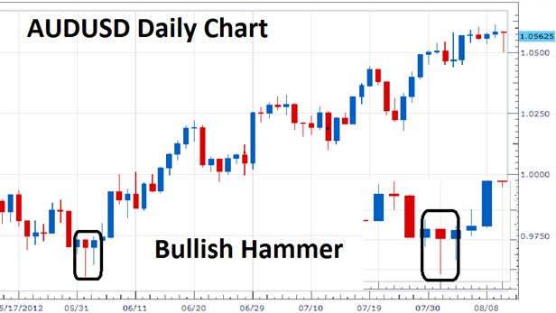 what is a hammer candlestick