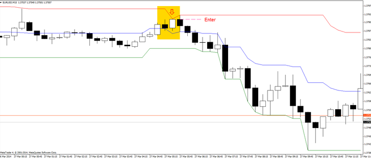 Download Donchian channel Forex indicator System