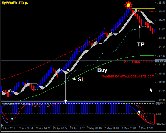 Download Free Day Trading Renko Charts 3 4v Mt4 Free 2020