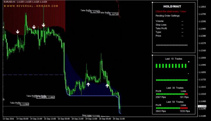 Download Trend Reversal Indicator No Repaint MT4 Free