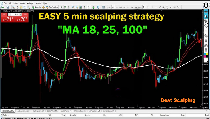 Best time frame for forex scalping whats the vest way to study black holes
