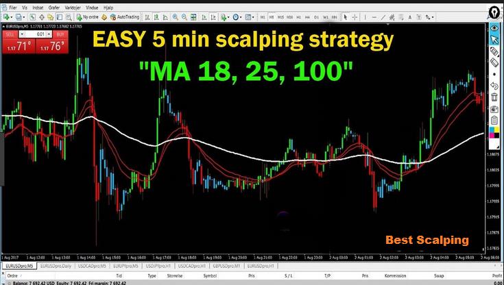 5 Minuten Scalping Strategie - DER FOREX OPA