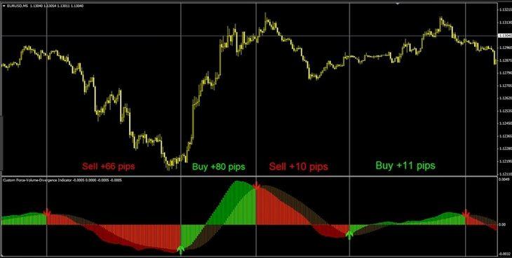 Macd histogram divergence indicator mt4