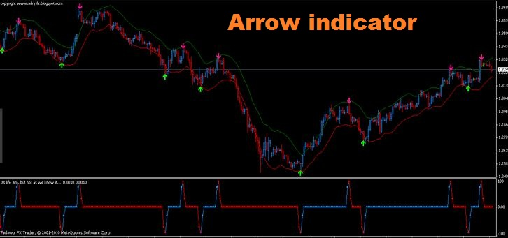 Weekly pivot point indicator mt4 download