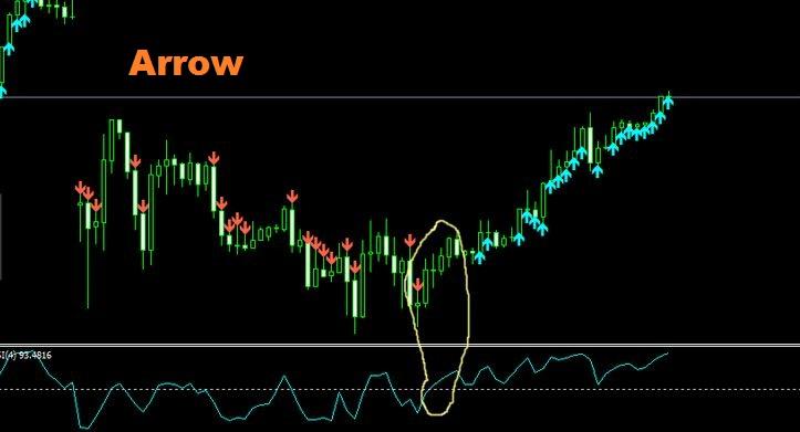 Alert RSI Arrow Indicator