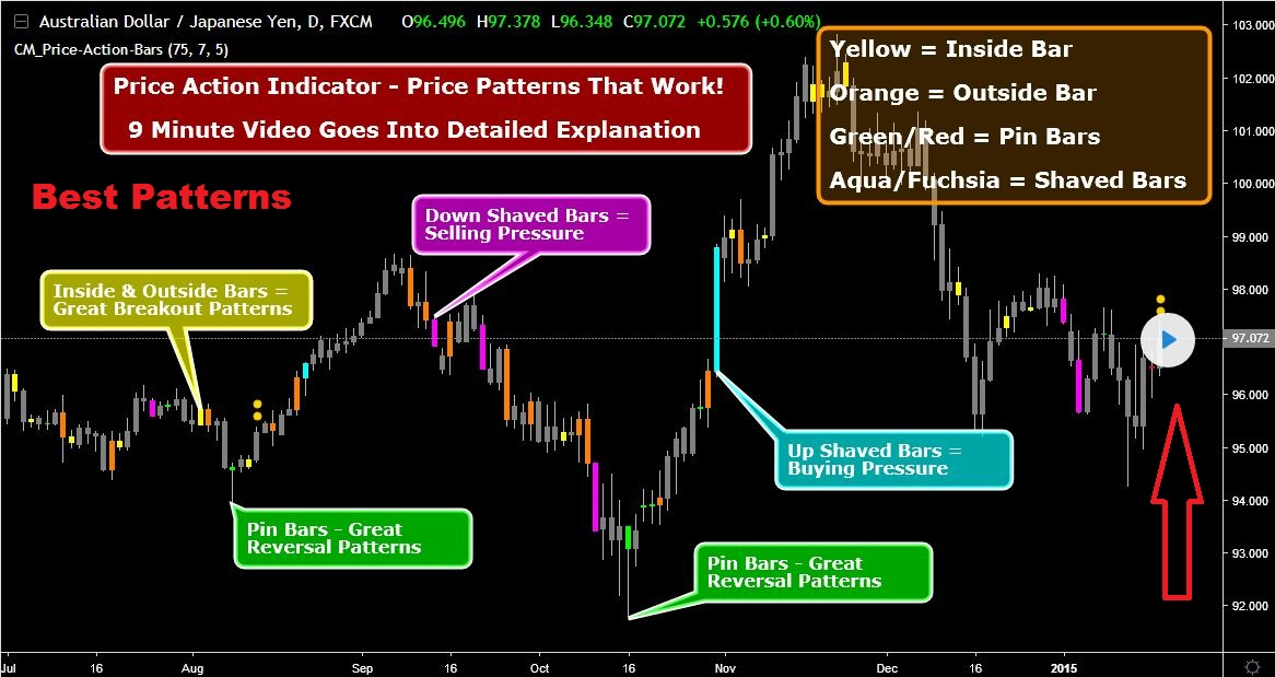 Download Forex Price Action Easy Chart Patterns Indicator For Mt4 Free