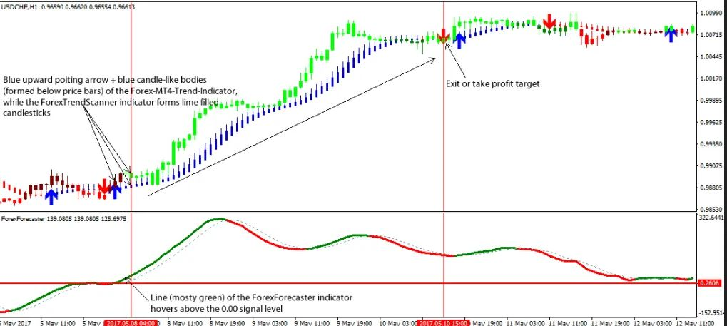 Forex Trendy Indicator MT4 free