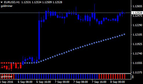 Best Indicator for Gold Trading