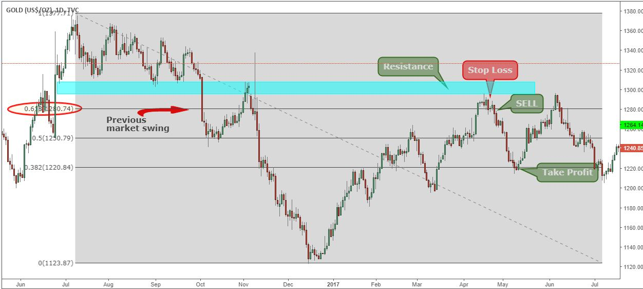 8 Best Most Accurate Forex Gold Trading Strategy For 2021