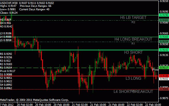 Gmt pivot points mt4 download