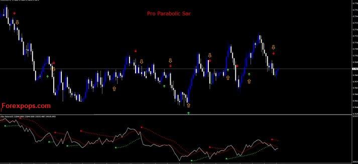 parabolic sar alert indicator mt4