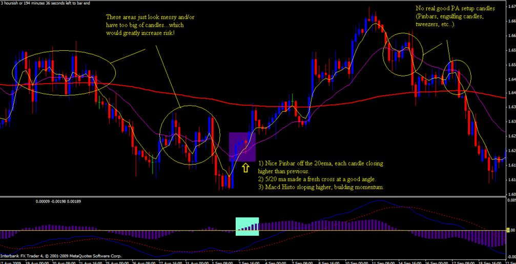 4 Hour Trading Indicators & Strategy