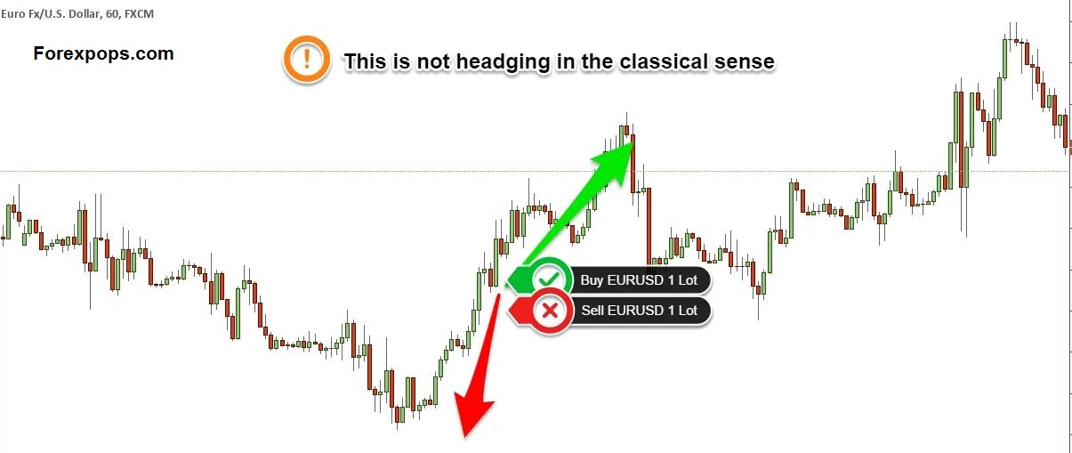 forex spread betting hedging forex