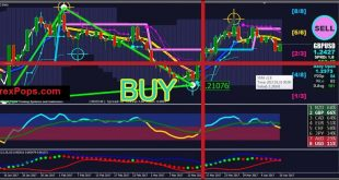 Forex triangle pattern indicator