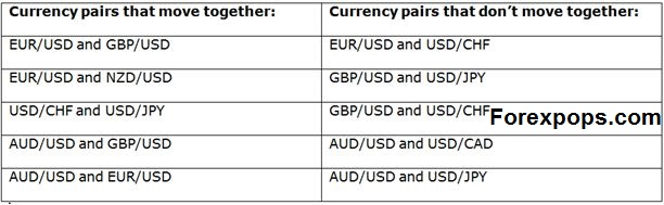 best currency pairs to trade at night