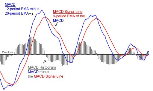 best macd settings for 1 minute chart