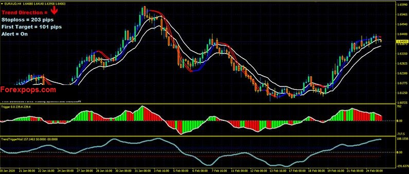 daily time frame forex trading strategy
