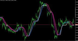 Adaptive Moving Average Indicator MT5