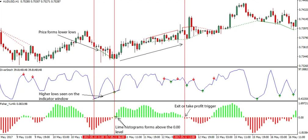Divergence Trading Entry and Exit PDF