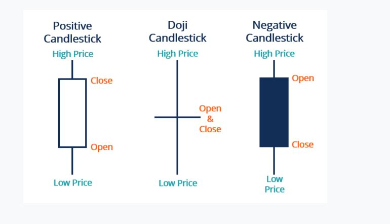 Gravestone dDoji at Bottom Arrow Indicator