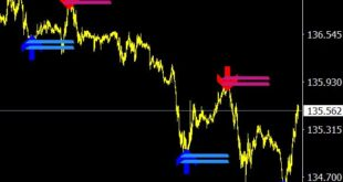 Lucky Reversal Forex Indicator