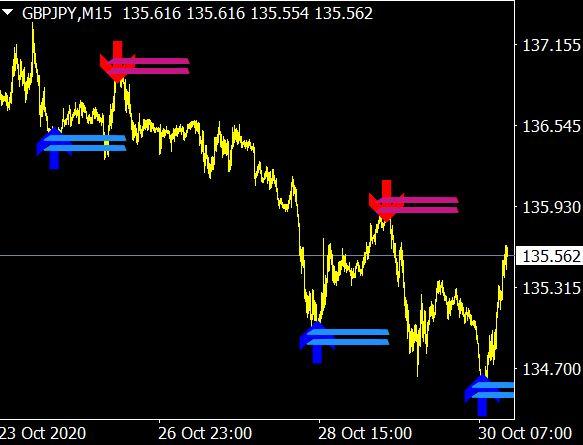 Lucky Reversal Forex Indicator