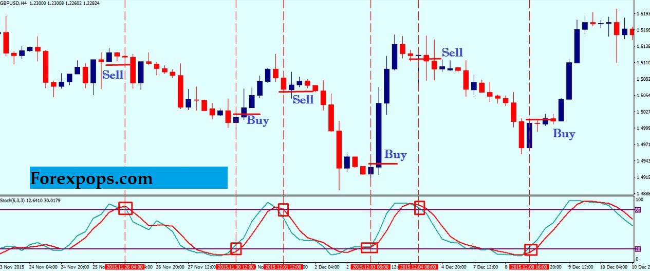 Macd and Stochastic Trading Strategy