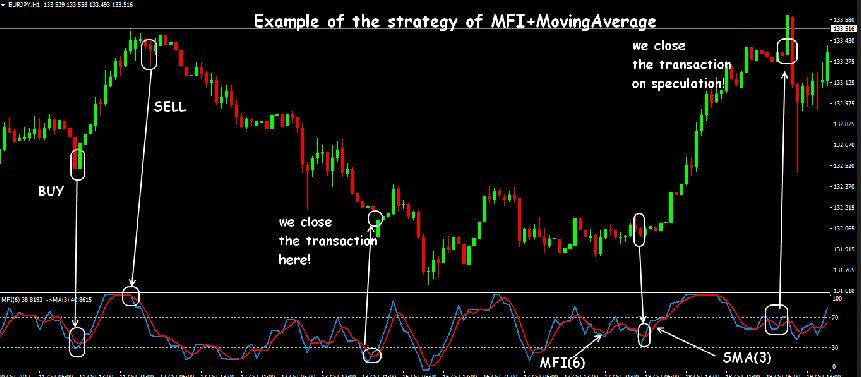 Money Flow Index Divergence Indicator MT4