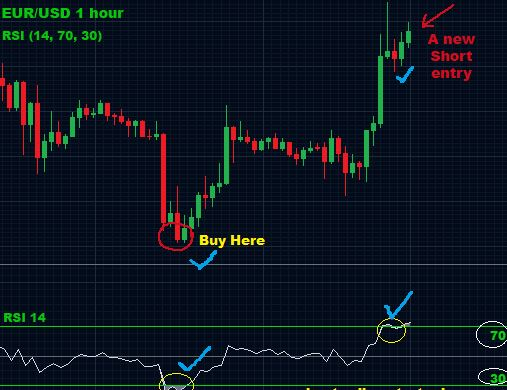 RSI 80 20 Trading Strategy