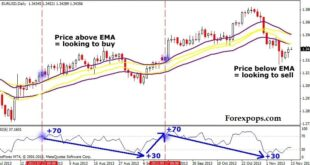 RSI indicator Buy and Sell Signals
