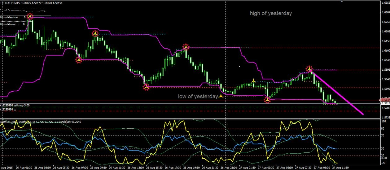 Stochastic Settings for 15 Minute Chart