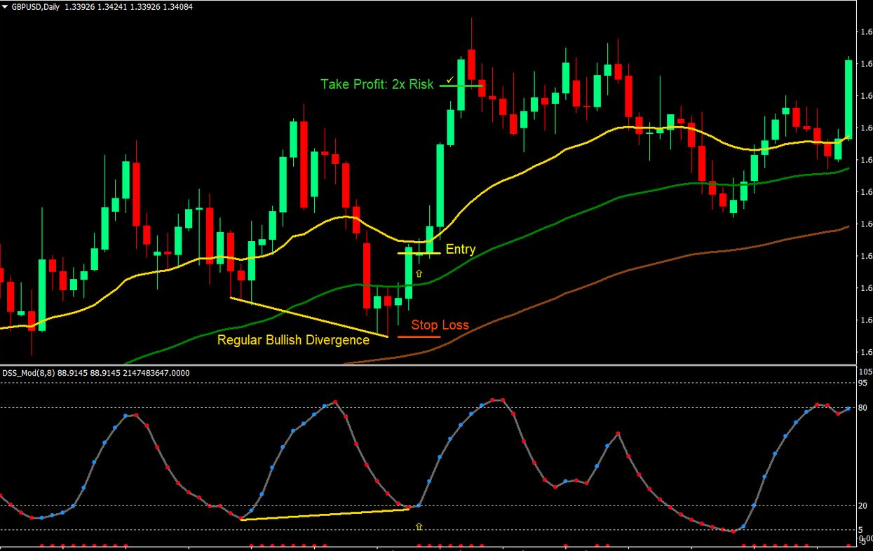 Trading Divergence Strategy
