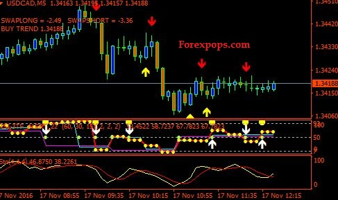 Binary Options Trading Strategy