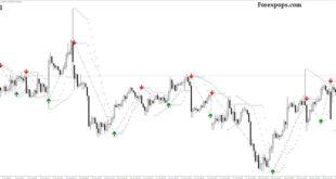 Buy Sell Magic Indicator