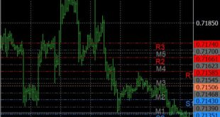 Candle time indicator mt4