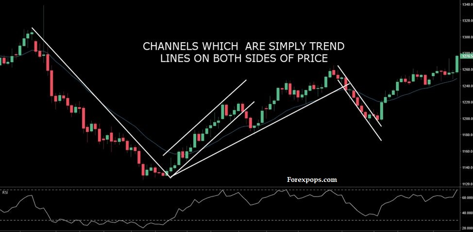 Moving Average Day Trading Strategy