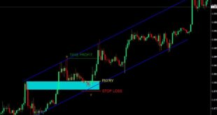 Price Action Patterns Indicators