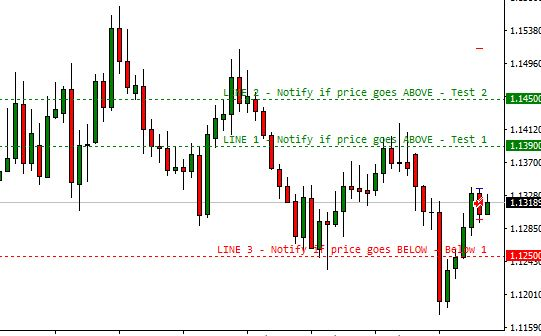 Price Alert Forex Indicator