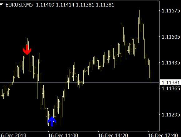 Price Line Alert Indicator MT4