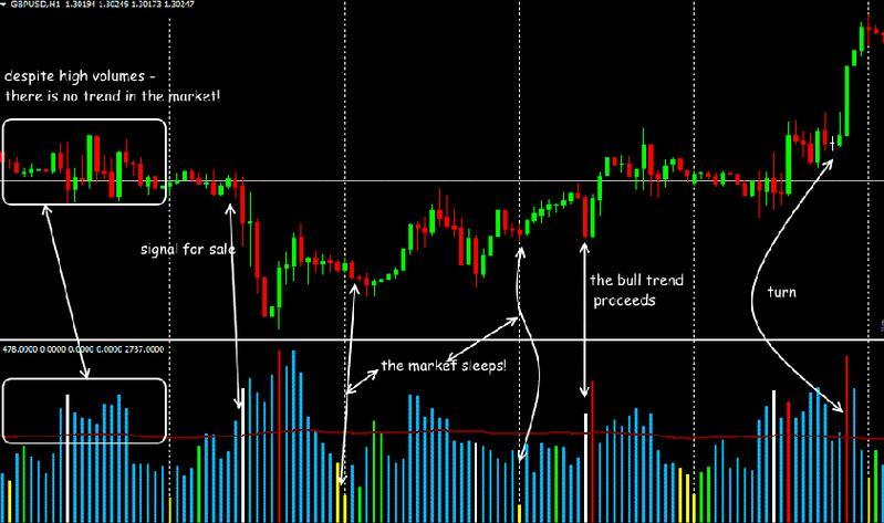 Volume Spread Analysis (VSA) Strategy