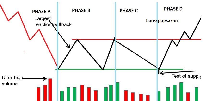 Volume Spread Analysis