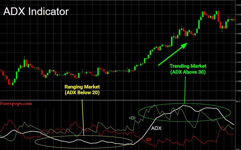 adx indicator mt4