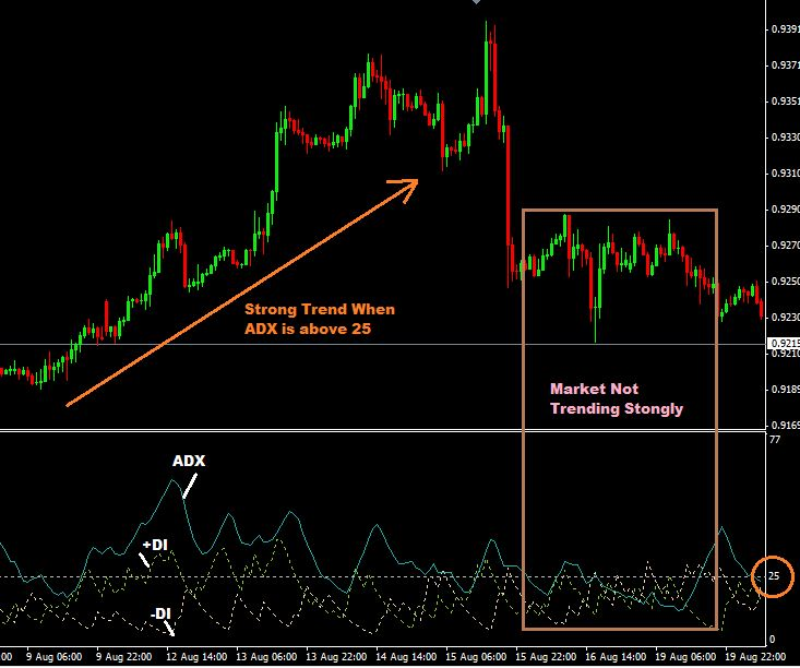 adx indicator strategy